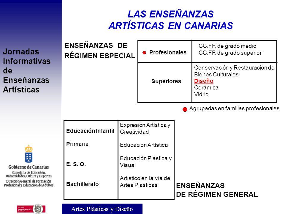 Jornadas Informativas de Enseñanzas Artísticas IV. ENSEÑANZAS PROFESIONALES DE ARTES PLÁSTICAS Y DISEÑO LAS ENSEÑANZAS ARTÍSTICAS EN CANARIAS