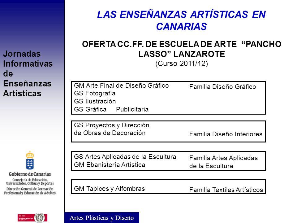 Jornadas Informativas de Enseñanzas Artísticas OFERTA CC.FF. DE ESCUELA DE ARTE DE SANTA CRUZ DE LA PALMA (Curso 2011/12) Artes Plásticas y Diseño LAS
