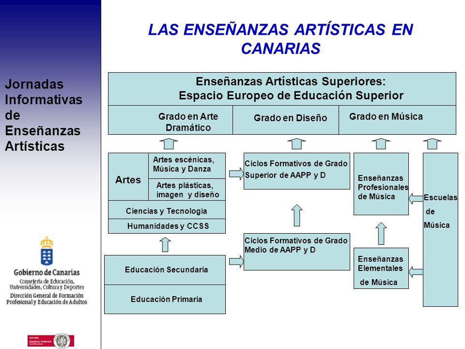 Jornadas Informativas de Enseñanzas Artísticas ENSEÑANZAS ELEMENTALES Y/O PROFESIONALES E. Elementales Música y Danza E. Profesionales Artes Plásticas