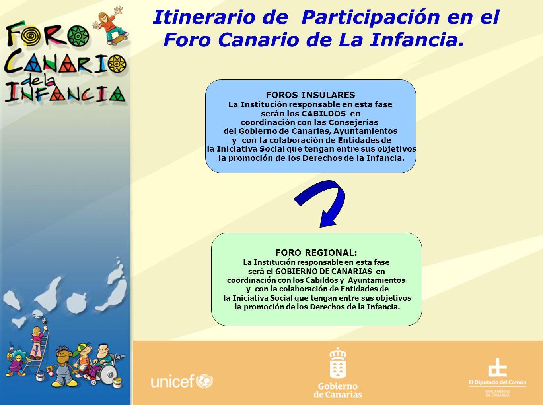 ANTECEDENTES CRITERIOS GENERALES OBJETIVOS GENERALES OBJETIVOS ESPECÍFICOS PROCESO DÍA INTERNACIONAL DE LA INFANCIA Itinerario de Participación en el