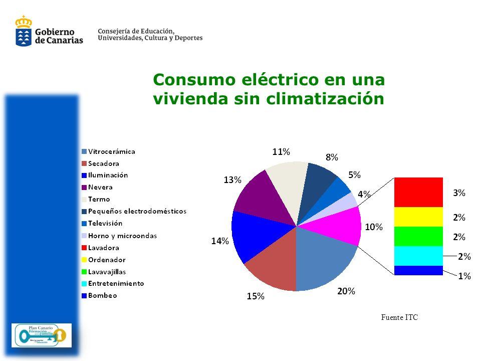 Consumo eléctrico en una vivienda sin climatización Fuente ITC