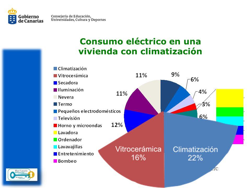 ACS La producción de agua caliente supone un gran consumo energético, sobre todo si se usa electricidad.