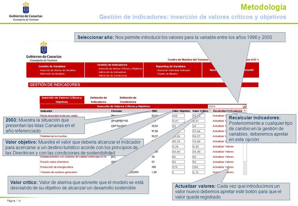 Página | 14 Metodología Gestión de indicadores: inserción de valores críticos y objetivos Seleccionar año: Nos permite introducir los valores para la