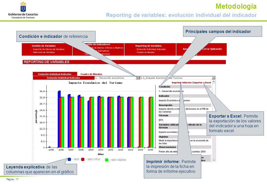 Página | 17 Metodología Reporting de variables: evolución individual del indicador Leyenda explicativa de las columnas que aparecen en el gráfico Condición e indicador de referencia Exportar a Excel: Permite la exportación de los valores del indicador a una hoja en formato excel.