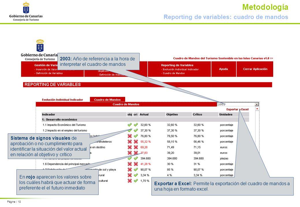 Página | 18 Metodología Reporting de variables: cuadro de mandos Exportar a Excel: Permite la exportación del cuadro de mandos a una hoja en formato e