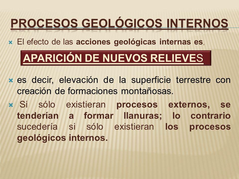 El efecto de las acciones geológicas internas es, es decir, elevación de la superficie terrestre con creación de formaciones montañosas. Si sólo exist