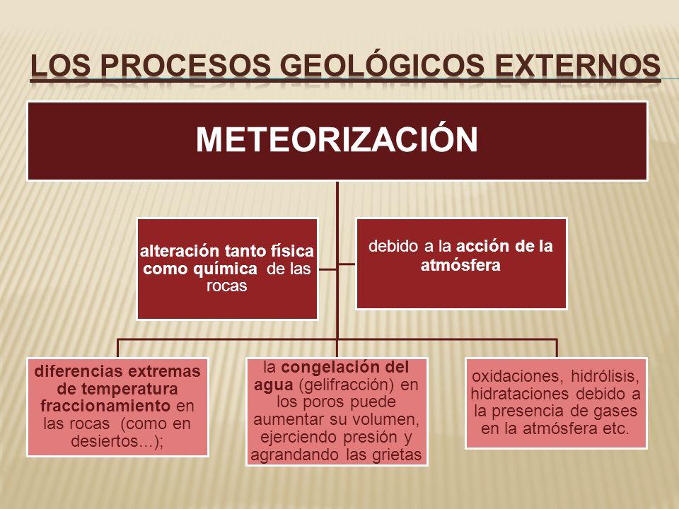 METEORIZACIÓN diferencias extremas de temperatura fraccionamiento en las rocas (como en desiertos...); la congelación del agua (gelifracción) en los p