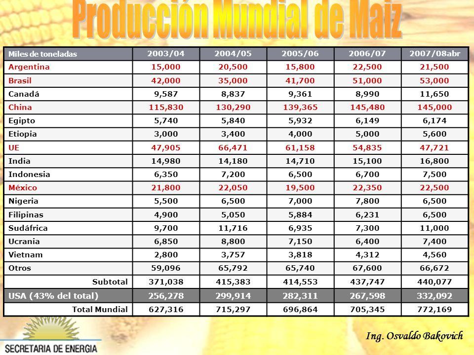 Ing. Osvaldo Bakovich Miles de toneladas 2003/042004/052005/062006/072007/08abr Argentina15,00020,50015,80022,50021,500 Brasil42,00035,00041,70051,000