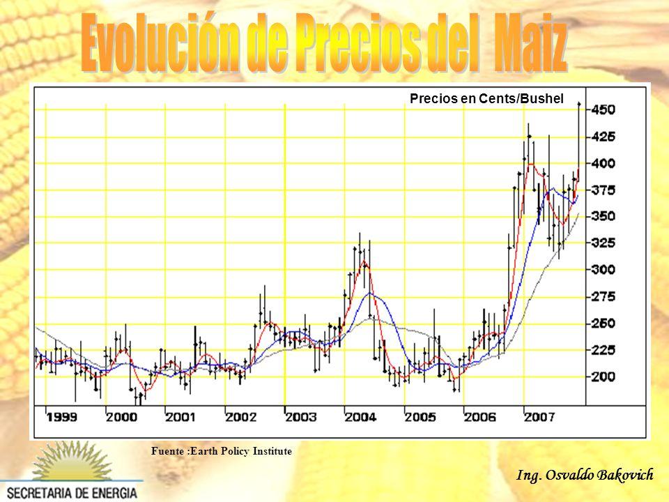Ing. Osvaldo Bakovich Precios en Cents/Bushel Fuente :Earth Policy Institute