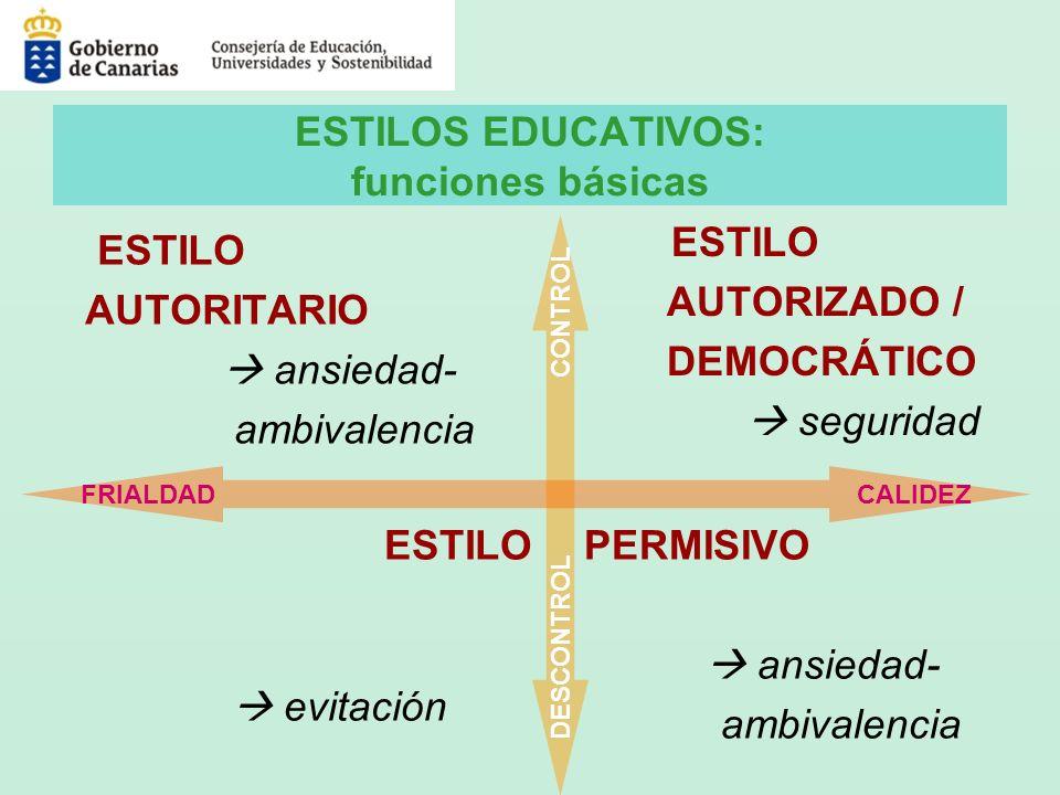 ESTILOS EDUCATIVOS: funciones básicas ESTILO AUTORITARIO ansiedad- ambivalencia ESTILO AUTORIZADO / DEMOCRÁTICO seguridad ESTILO evitación PERMISIVO a