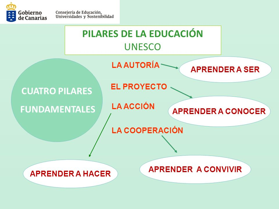 LAS NORMAS QUE REGULAN NUESTRA CONVIVENCIA ESCOLAR LEY ORGÁNICA DE EDUCACIÓN.