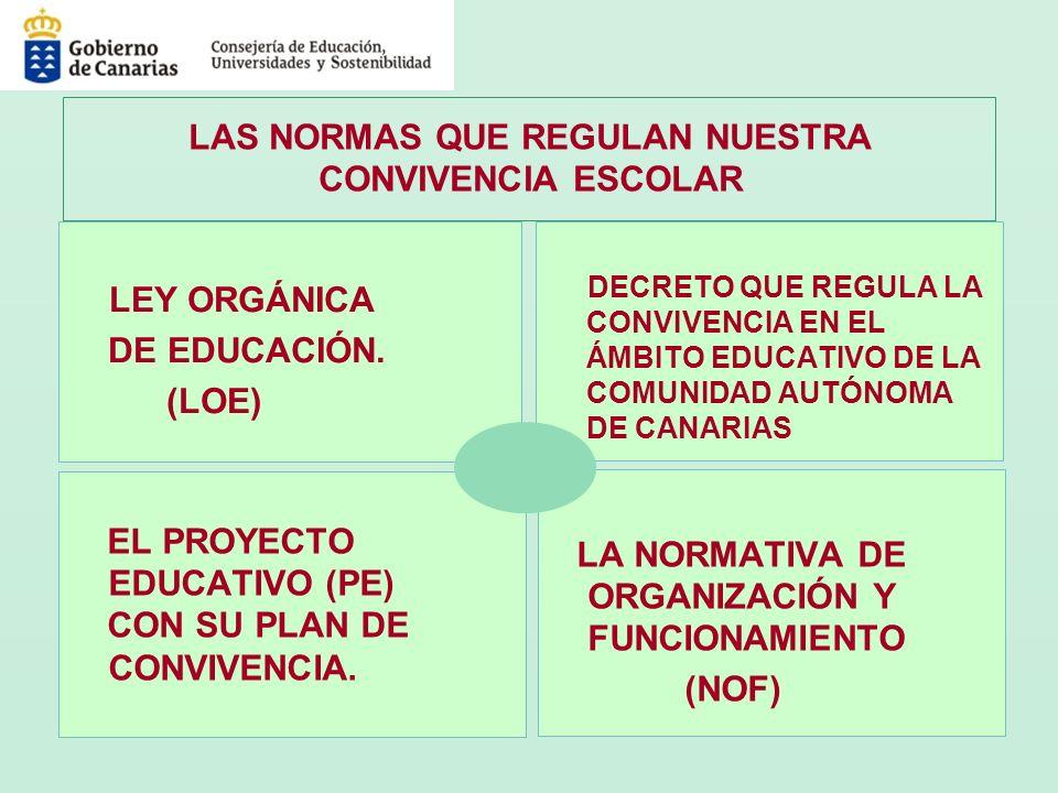 Los centros docentes, en el marco de su autonomía, elaborarán sus NORMAS DE ORGANIZACIÓN Y FUNCIONAMIENTO, que deberán incluir los criterios, objetivos y procesos que garanticen la elaboración y el desarrollo del Plan de Convivencia.