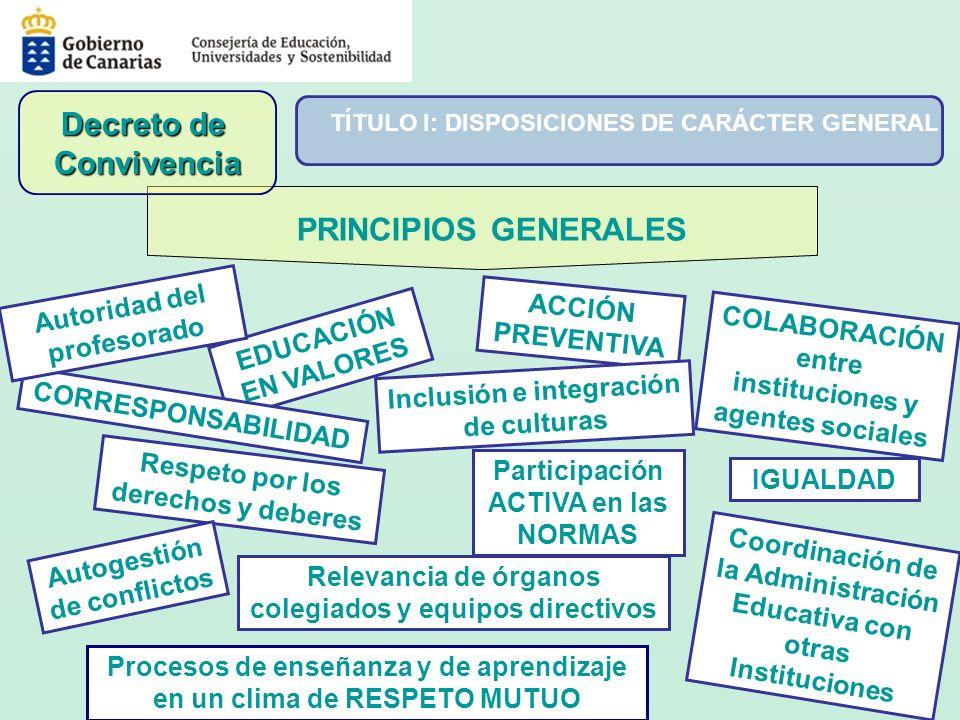 PRINCIPIOS GENERALES EDUCACIÓN EN VALORES Respeto por los derechos y deberes IGUALDAD ACCIÓN PREVENTIVA Autogestión de conflictos Participación ACTIVA