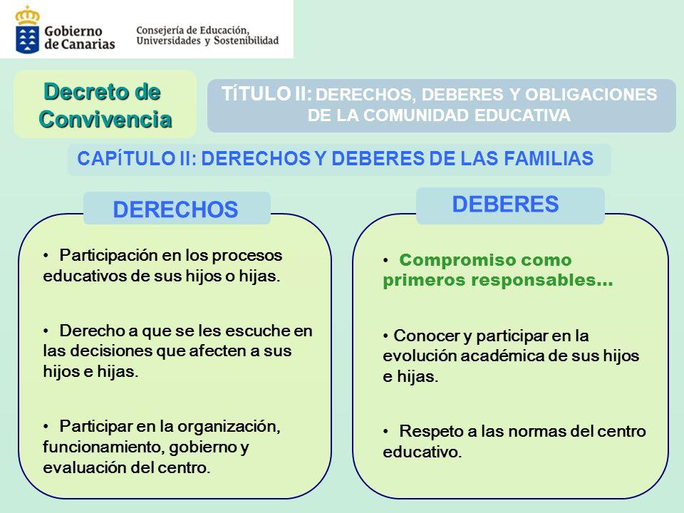 T Í TULO II: DERECHOS, DEBERES Y OBLIGACIONES DE LA COMUNIDAD EDUCATIVA CAP Í TULO II: DERECHOS Y DEBERES DE LAS FAMILIAS Participación en los proceso