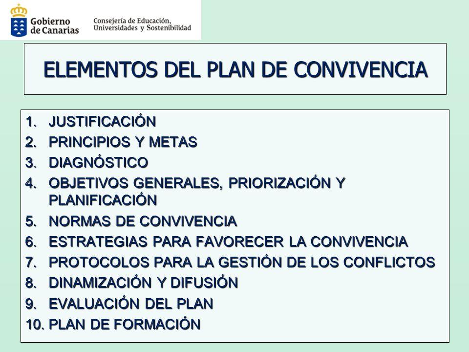 ELEMENTOS DEL PLAN DE CONVIVENCIA 1.JUSTIFICACIÓN 2.PRINCIPIOS Y METAS 3.DIAGNÓSTICO 4.OBJETIVOS GENERALES, PRIORIZACIÓN Y PLANIFICACIÓN 5.NORMAS DE C