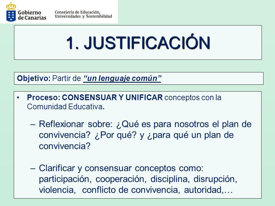 1. JUSTIFICACIÓN Proceso: CONSENSUAR Y UNIFICAR conceptos con la Comunidad Educativa. –Reflexionar sobre: ¿Qué es para nosotros el plan de convivencia