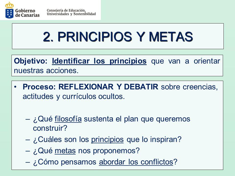 2. PRINCIPIOS Y METAS Proceso: REFLEXIONAR Y DEBATIR sobre creencias, actitudes y currículos ocultos. –¿Qué filosofía sustenta el plan que queremos co