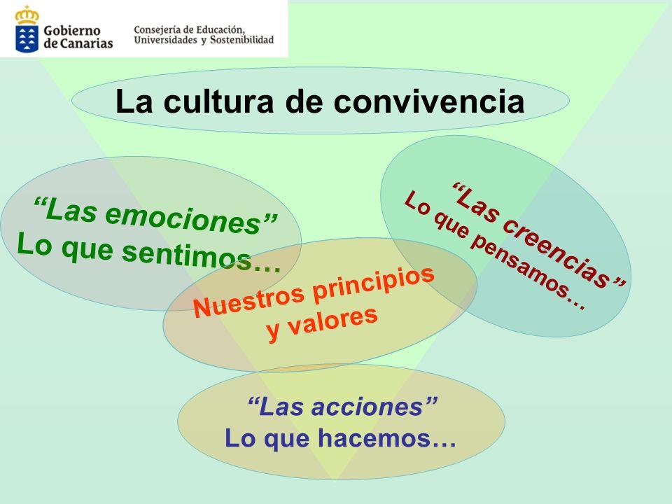 Las creencias Lo que pensamos… Las emociones Lo que sentimos… Las acciones Lo que hacemos… Nuestros principios y valores La cultura de convivencia