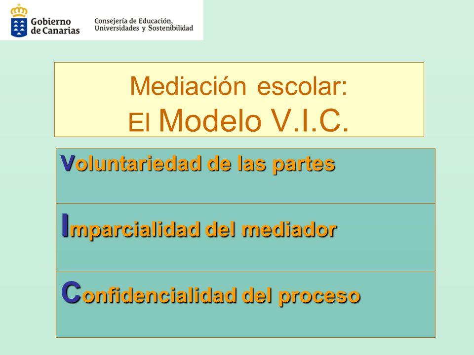 Mediación escolar: El Modelo V.I.C. Voluntariedaddelaspartes Voluntariedad de las partes I mparcialidad del mediador C onfidencialidad del proceso