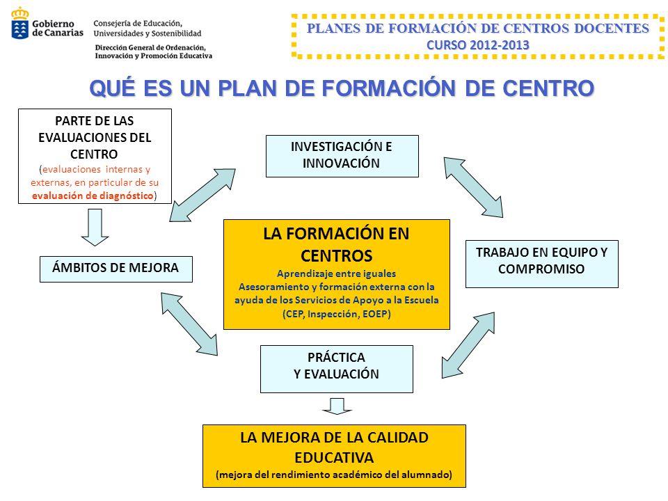 PLANES DE FORMACIÓN DE CENTROS DOCENTES CURSO 2012-2013 SOBRE SU DISEÑO 1.Parte de la EVALUACIÓN DEL CENTRO y en particular de su EVALUACIÓN DE DIAGNÓSTICO y debe responder al PLAN DE MEJORA 2.Se encuentra vinculado al Proyecto Educativo y debe estar recogido en la PROGRAMACIÓN GENERAL ANUAL 3.Temáticas 4.Itinerarios (con carácter general hasta un máximo de 2) 5.Diseñado por la C.C.P.