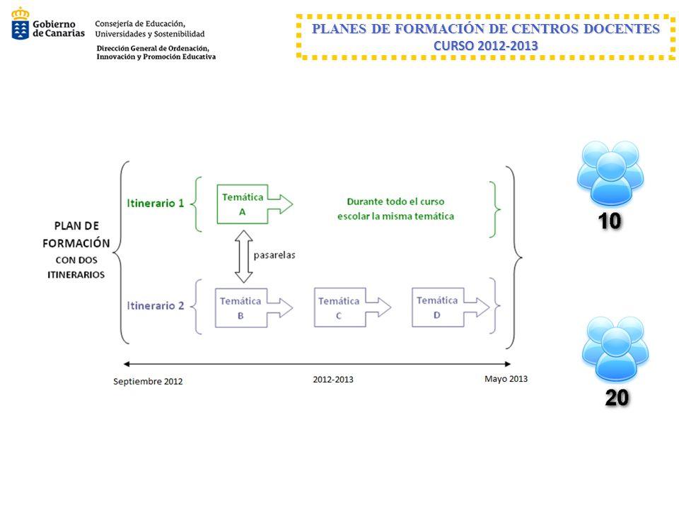 ELEMENTOS a)Equipo dinamizador del Plan de Formación del centro b)Justificación y diagnóstico de necesidades formativas detectadas c)Objetivos que se persiguen d)Temáticas e)Itinerarios formativos: metodología, actividades y temporalización f)Previsión de la intervención de ponentes expertos g)Número previsto de profesorado participante h)Medidas organizativas internas previstas para favorecer el desarrollo del Plan de Formación i)Sistema de seguimiento y evaluación de la aplicación al aula