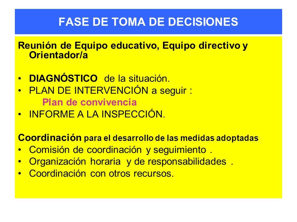 FASE DE TOMA DE DECISIONES Reunión de Equipo educativo, Equipo directivo y Orientador/a DIAGNÓSTICO de la situación. PLAN DE INTERVENCIÓN a seguir : P
