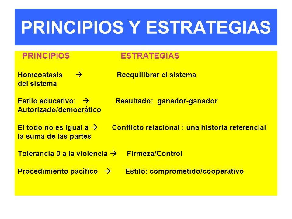 PRINCIPIOS Y ESTRATEGIAS PRINCIPIOS ESTRATEGIAS Homeostasis Reequilibrar el sistema del sistema Estilo educativo: Resultado: ganador-ganador Autorizad