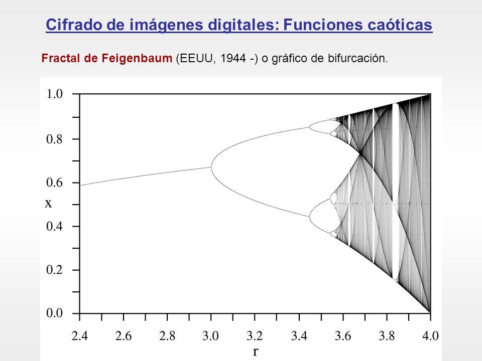 Cifrado de imágenes digitales: Funciones caóticas Sensibilidad a las condiciones iniciales: efecto mariposa Para un valor de r no caótico: Para un valor de r caótico: