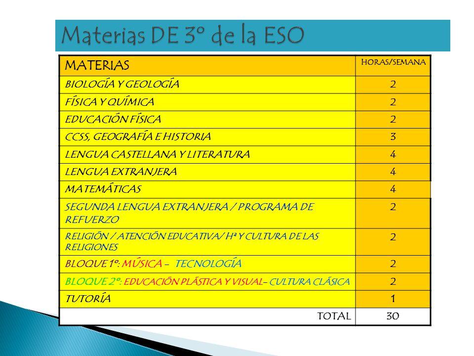 MATERIAS HORAS/SEMANA BIOLOGÍA Y GEOLOGÍA2 FÍSICA Y QUÍMICA2 EDUCACIÓN FÍSICA2 CCSS, GEOGRAFÍA E HISTORIA3 LENGUA CASTELLANA Y LITERATURA4 LENGUA EXTRANJERA4 MATEMÁTICAS4 SEGUNDA LENGUA EXTRANJERA / PROGRAMA DE REFUERZO 2 RELIGIÓN / ATENCIÓN EDUCATIVA/ Hª Y CULTURA DE LAS RELIGIONES 2 BLOQUE 1º: MÚSICA - TECNOLOGÍA2 BLOQUE 2º: EDUCACIÓN PLÁSTICA Y VISUAL- CULTURA CLÁSICA 2 TUTORÍA1 TOTAL30