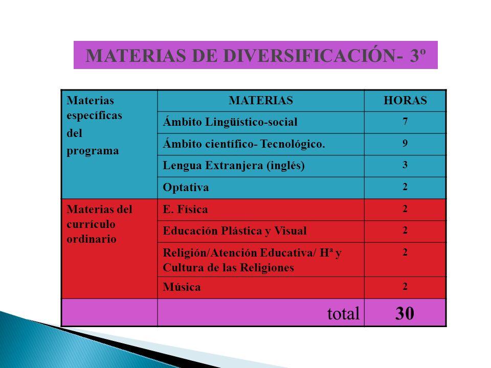 MATERIAS DE DIVERSIFICACIÓN- 3º Materias específicas del programa MATERIASHORAS Ámbito Lingüístico-social 7 Ámbito científico- Tecnológico.