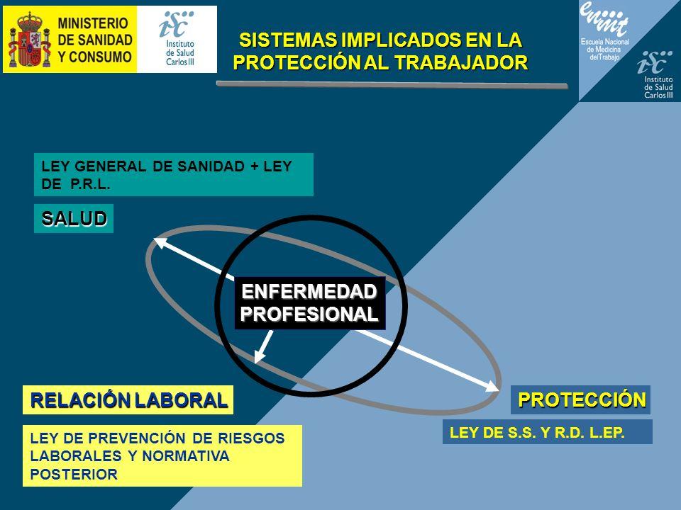 SISTEMAS IMPLICADOS EN LA PROTECCIÓN AL TRABAJADOR LEY DE S.S. Y R.D. L.EP. SALUD PROTECCIÓN RELACIÓN LABORAL LEY GENERAL DE SANIDAD + LEY DE P.R.L. L