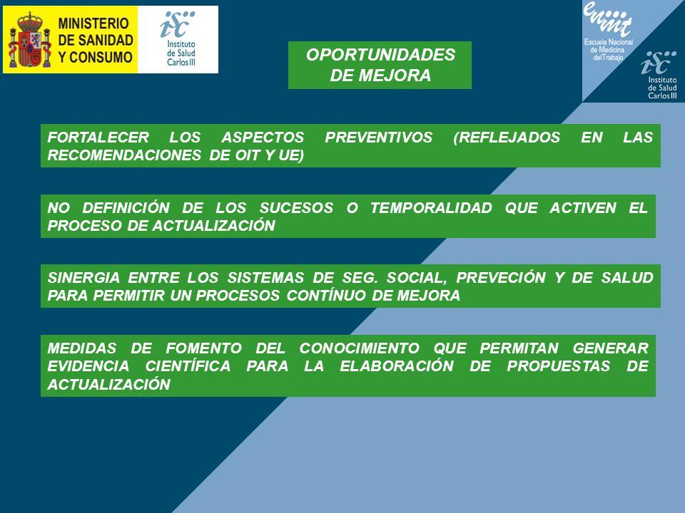 OPORTUNIDADES DE MEJORA FORTALECER LOS ASPECTOS PREVENTIVOS (REFLEJADOS EN LAS RECOMENDACIONES DE OIT Y UE) NO DEFINICIÓN DE LOS SUCESOS O TEMPORALIDA