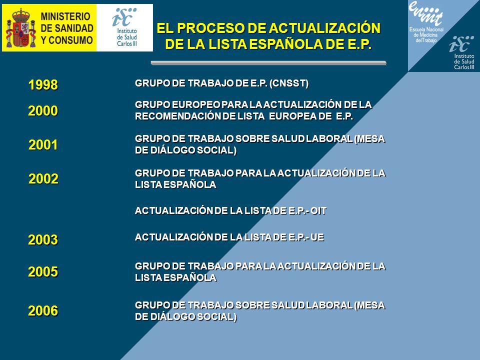 EL PROCESO DE ACTUALIZACIÓN DE LA LISTA ESPAÑOLA DE E.P. GRUPO DE TRABAJO DE E.P. (CNSST) 1998 2000 GRUPO EUROPEO PARA LA ACTUALIZACIÓN DE LA RECOMEND
