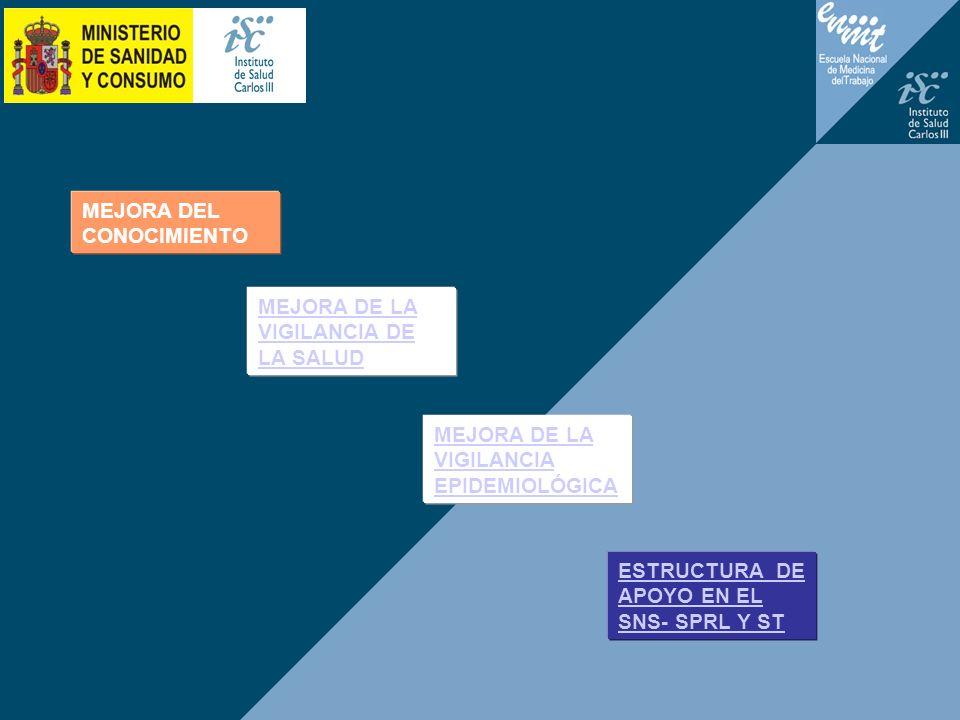 MEJORA DEL CONOCIMIENTO MEJORA DE LA VIGILANCIA DE LA SALUD MEJORA DE LA VIGILANCIA EPIDEMIOLÓGICA ESTRUCTURA DE APOYO EN EL SNS- SPRL Y ST
