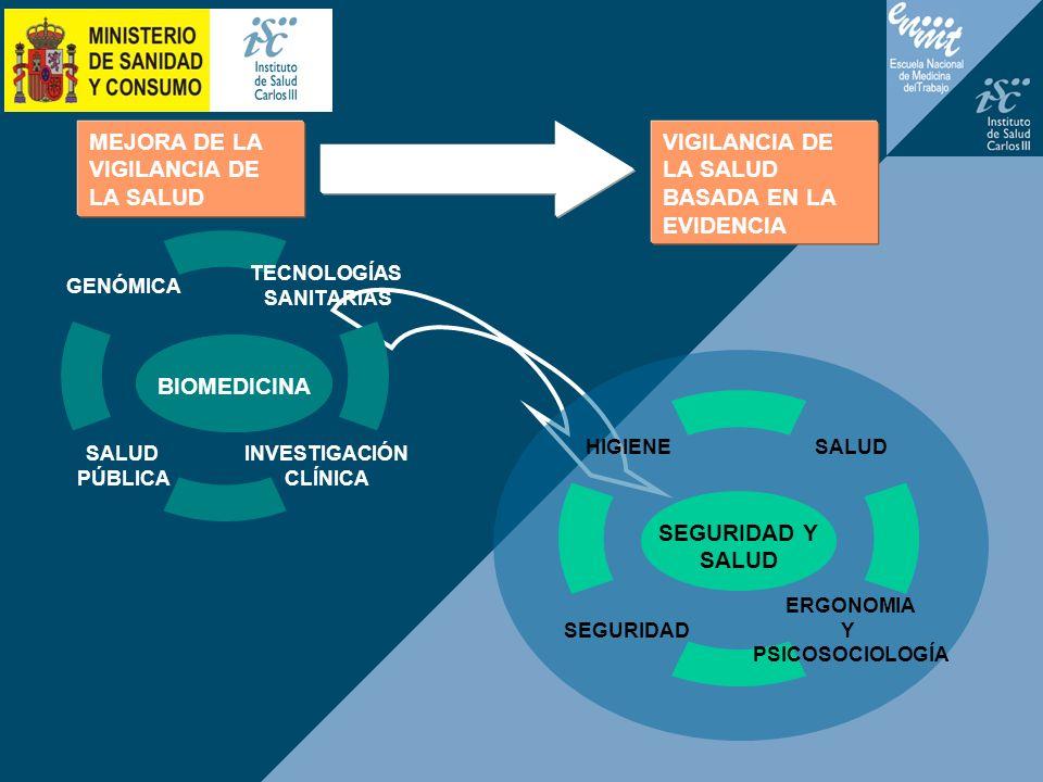 MEJORA DE LA VIGILANCIA DE LA SALUD VIGILANCIA DE LA SALUD BASADA EN LA EVIDENCIA BIOMEDICINA SEGURIDAD Y SALUD