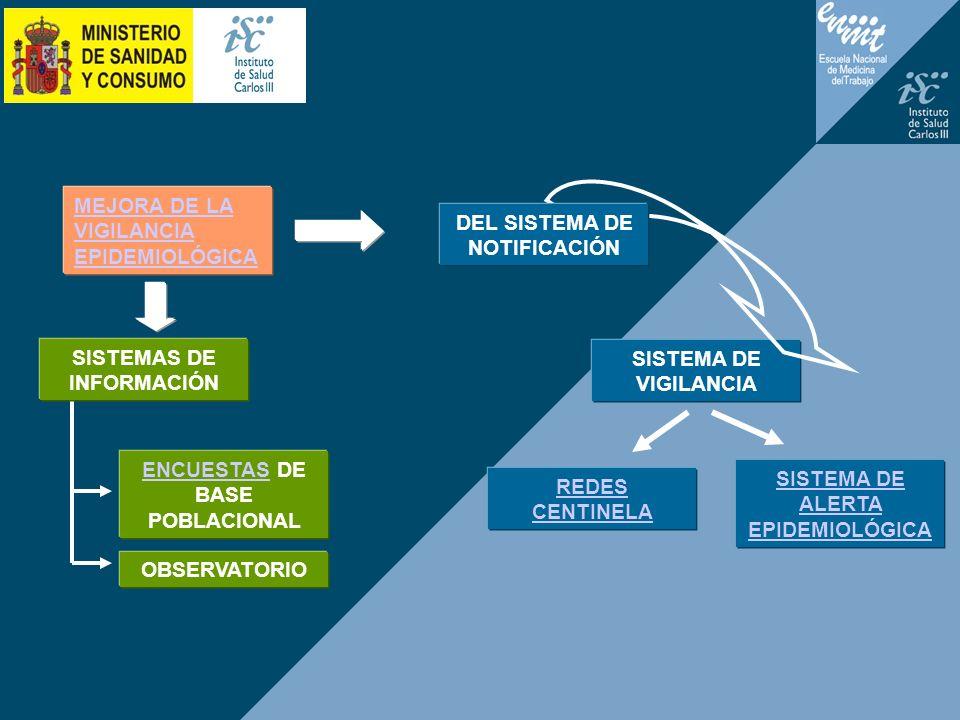 MEJORA DE LA VIGILANCIA EPIDEMIOLÓGICA OBSERVATORIO ENCUESTASENCUESTAS DE BASE POBLACIONAL SISTEMA DE VIGILANCIA DEL SISTEMA DE NOTIFICACIÓN REDES CEN