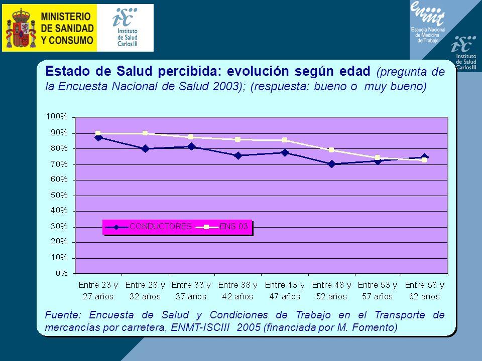 Estado de Salud percibida: evolución según edad (pregunta de la Encuesta Nacional de Salud 2003); (respuesta: bueno o muy bueno) Fuente: Encuesta de S
