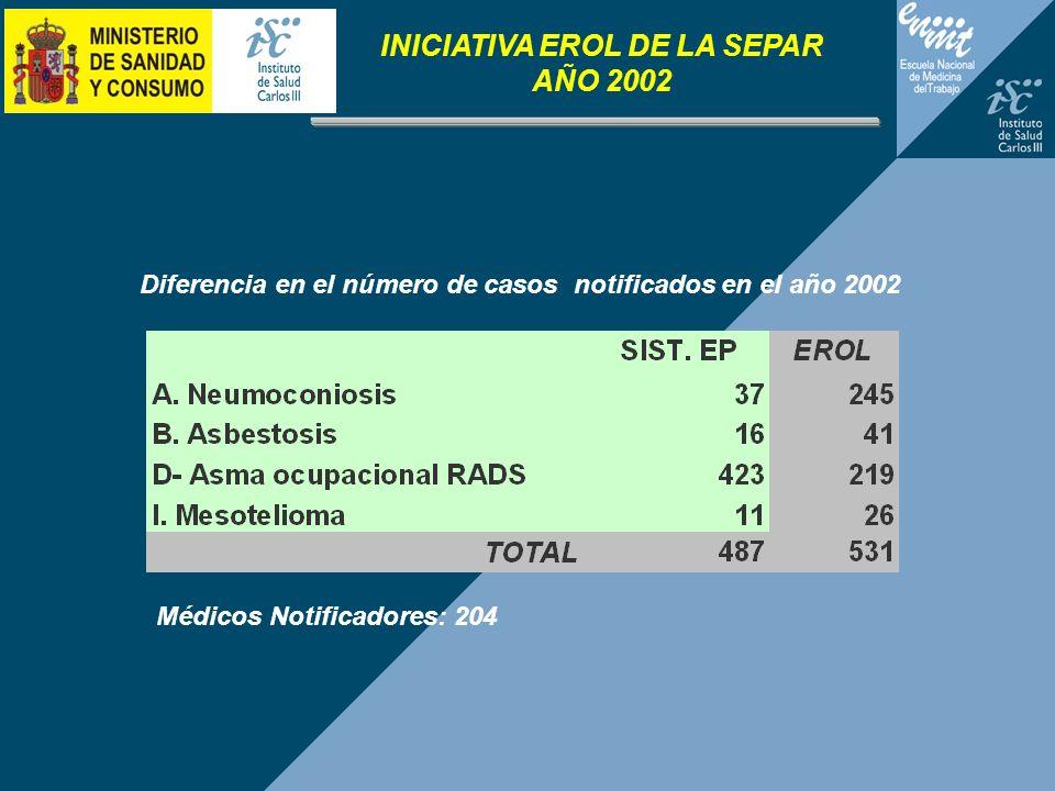 INICIATIVA EROL DE LA SEPAR AÑO 2002 Diferencia en el número de casos notificados en el año 2002 Médicos Notificadores: 204