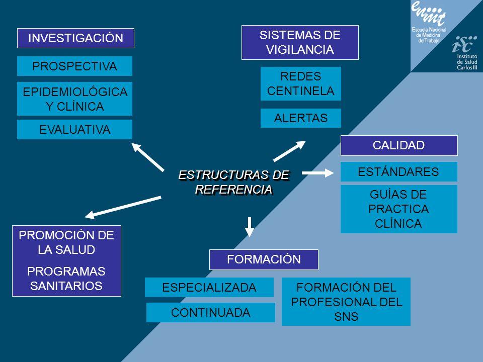 INVESTIGACIÓN SISTEMAS DE VIGILANCIA GUÍAS DE PRACTICA CLÍNICA EPIDEMIOLÓGICA Y CLÍNICA ALERTAS REDES CENTINELA PROMOCIÓN DE LA SALUD PROGRAMAS SANITA