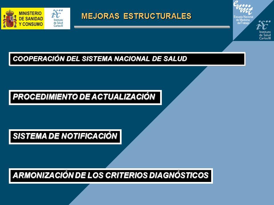 MEJORAS ESTRUCTURALES COOPERACIÓN DEL SISTEMA NACIONAL DE SALUD PROCEDIMIENTO DE ACTUALIZACIÓN SISTEMA DE NOTIFICACIÓN ARMONIZACIÓN DE LOS CRITERIOS D