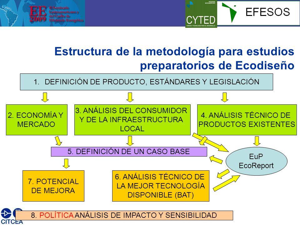 Estructura de la metodología para estudios preparatorios de Ecodiseño 1.DEFINICIÓN DE PRODUCTO, ESTÁNDARES Y LEGISLACIÓN 2.
