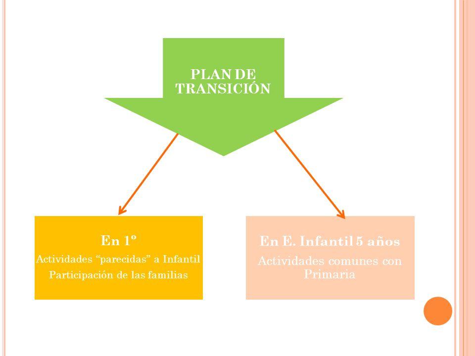 PLAN DE TRANSICIÓN En 1º Actividades parecidas a Infantil Participación de las familias En E. Infantil 5 años Actividades comunes con Primaria