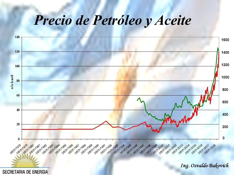Ing. Osvaldo Bakovich 200 400 600 800 1000 1200 1400 1600 0 Precio de Petróleo y Aceite