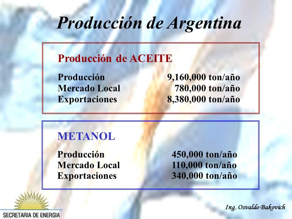 Ing. Osvaldo Bakovich METANOL Producción 450,000 ton/año Mercado Local 110,000 ton/año Exportaciones 340,000 ton/año Producción de Argentina Producció