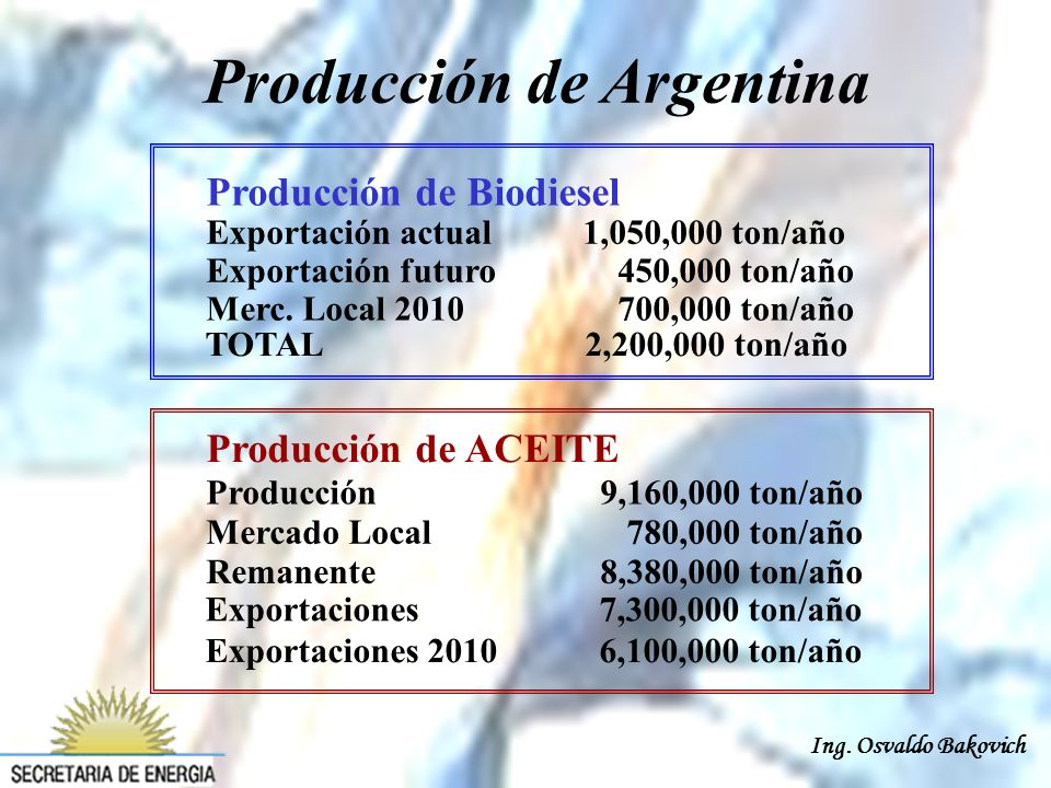 Ing. Osvaldo Bakovich Producción de Biodiesel Exportación actual 1,050,000 ton/año Exportación futuro 450,000 ton/año Merc. Local 2010 700,000 ton/año