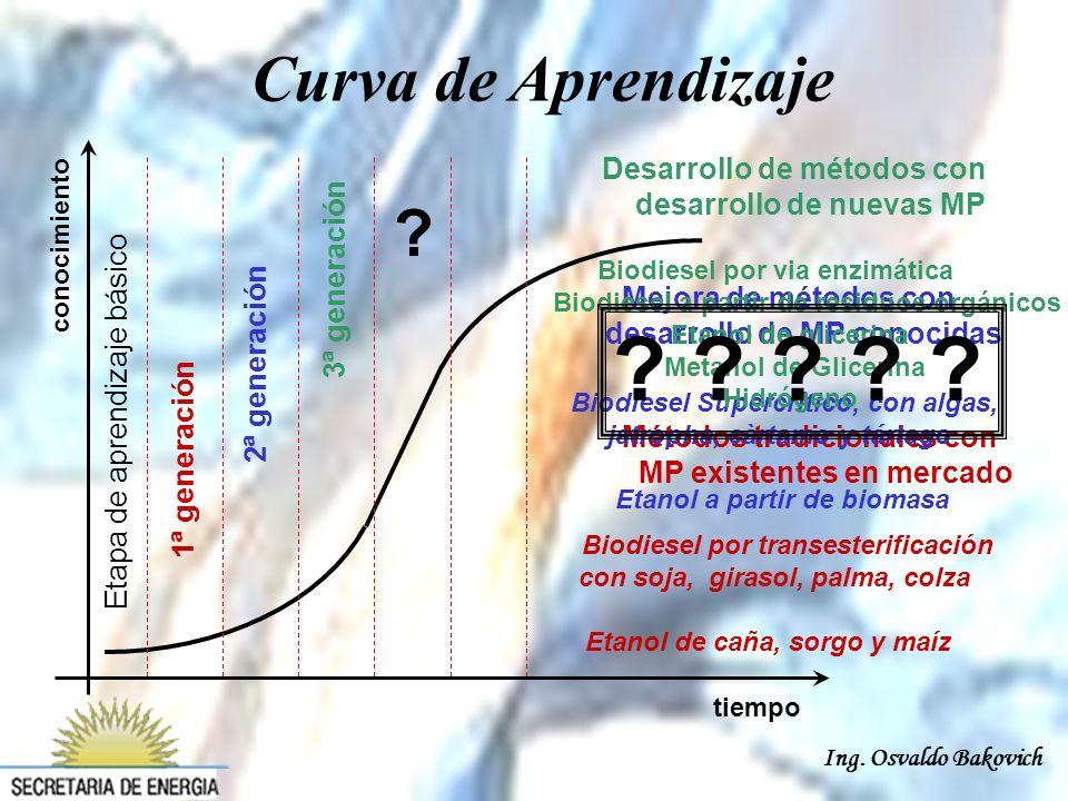Ing. Osvaldo Bakovich tiempo conocimiento 1 ª g e n e r a c i ó n 2 ª g e n e r a c i ó n 3 ª g e n e r a c i ó n Métodos tradicionales con MP existen