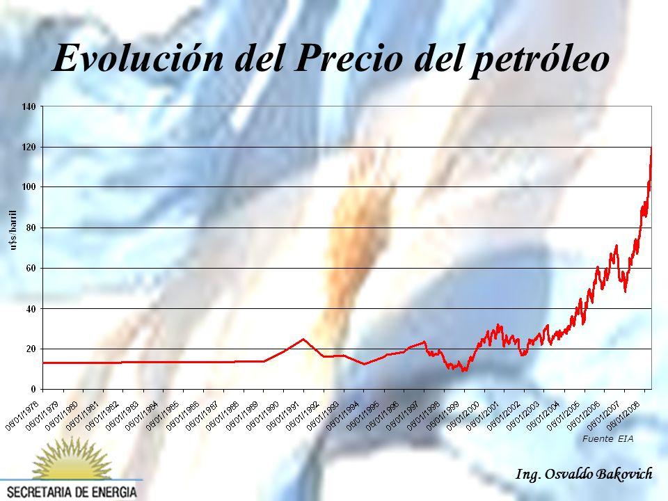 Ing. Osvaldo Bakovich Fuente EIA Evolución del Precio del petróleo