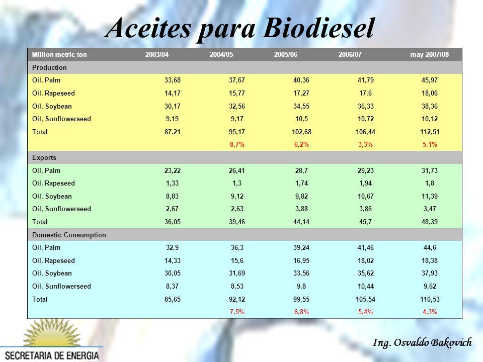 Ing. Osvaldo Bakovich Million metric ton2003/042004/052005/062006/07may 2007/08 Production Oil, Palm33,6837,6740,3641,7945,97 Oil, Rapeseed14,1715,771