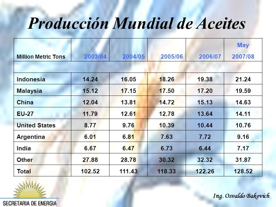 Ing. Osvaldo Bakovich Evolución Precio Aceite de Soja