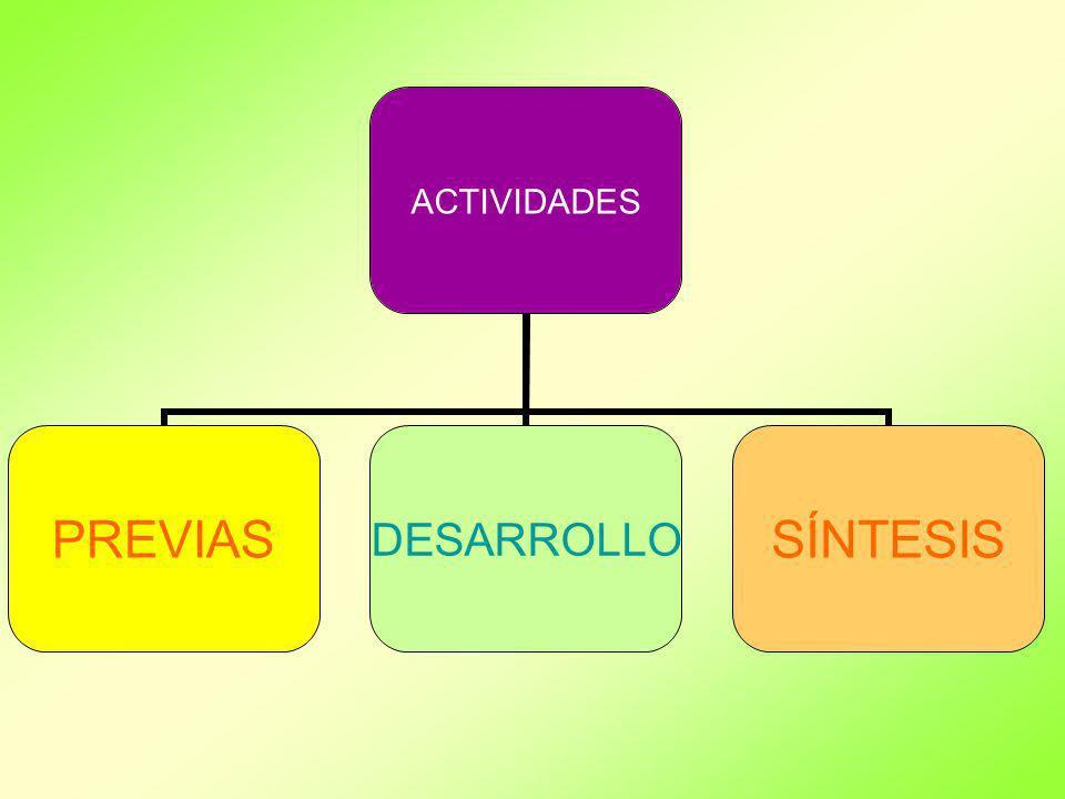 ACTIVIDADES PREVIASDESARROLLOSÍNTESIS